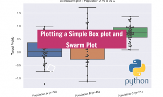 Simple Box Plot and Swarm Plot in Python